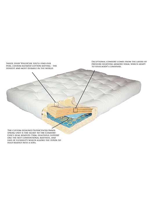 view details futon mattresses archives   affordable portables  rh   affordableportables