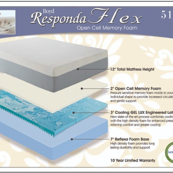 Responda Flex 5123 Memory Foam Affordable Portables